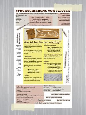 Infografik zur Strukturierung von Texten